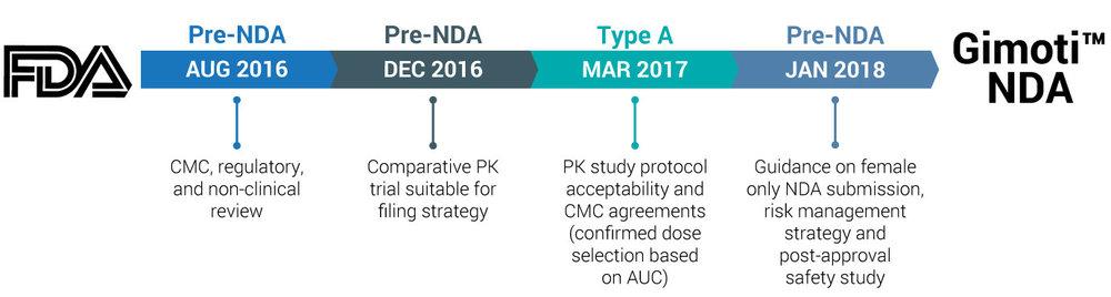 FDA Meetings: Pathway to an NDA