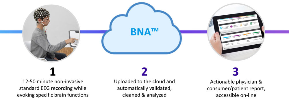 BNA™ - a cloud based software service