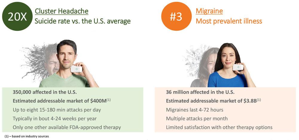 Cluster Headache & Migraine