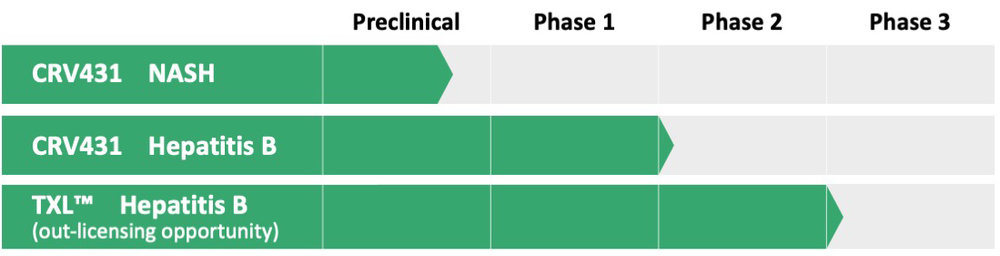 Preclinical, Mid-, and Late-Stage Product Candidates