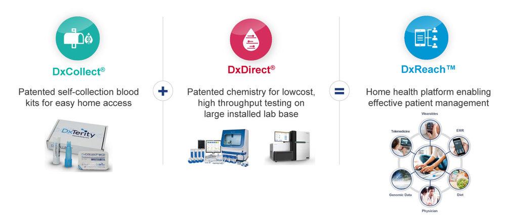 DxTerity's technology platform is a three-step process