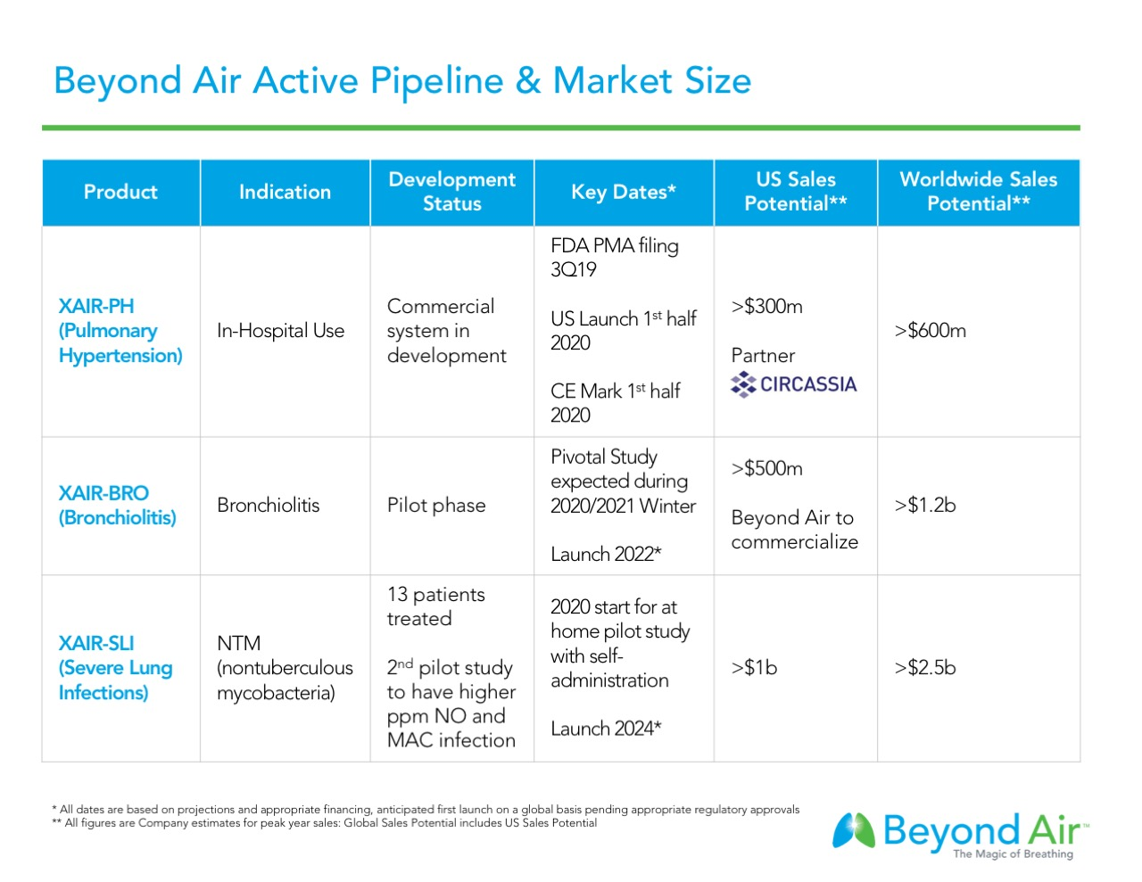 Beyond-Air-Active-Pipeline.jpeg