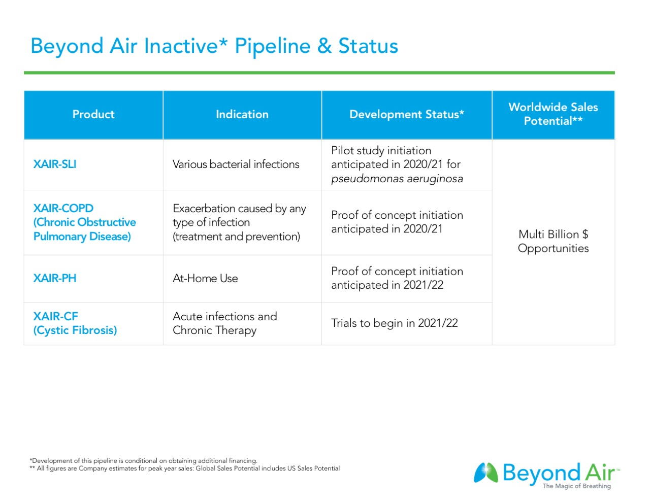 Beyond-Air-Inactive-Pipeline.jpeg