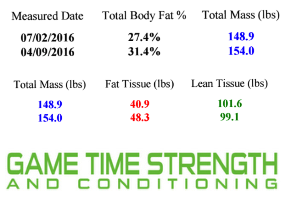 Bethany Dexa Results 3 month - July 2016.png