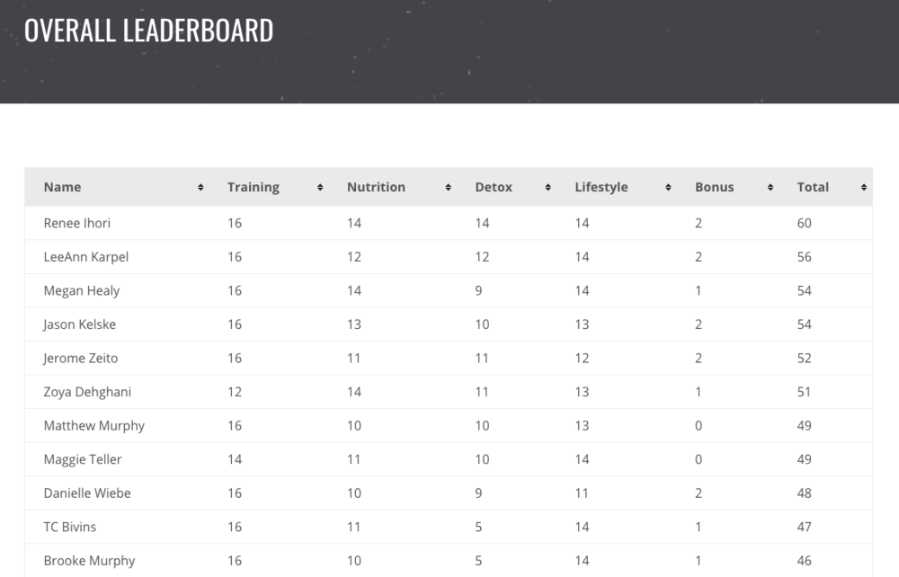 Top 10 Leaderboard after Week 2