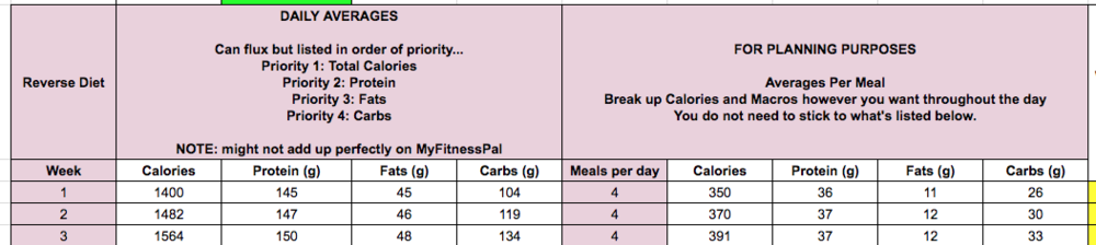GTS - Reverse Diet - Example Calorie and Macro.png