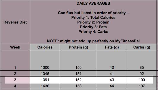 Reverse Diet Week 3 target numbers.png