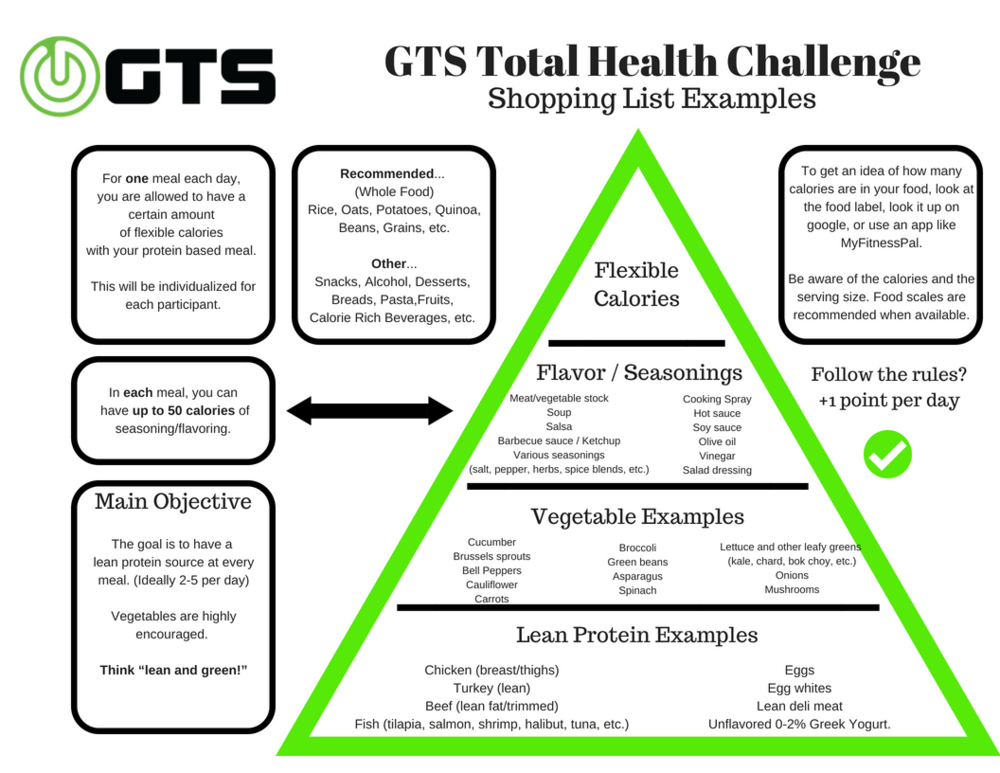 Shopping List - GTS Total Health Challenge Flyer - Sept%2FOct 2018.png