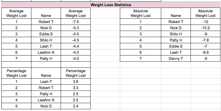 GTS Total Health Challenge Sept Oct 2018 - Weight Loss Statistics.png
