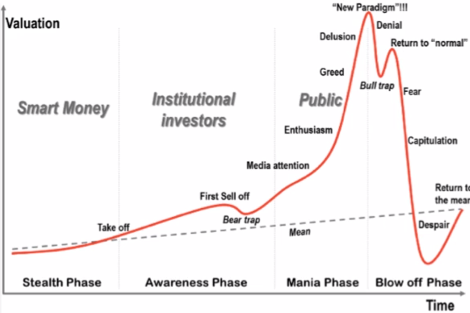 3/25/14 Chart of the Week: Anatomy of a Bubble — Pilot Wealth Management