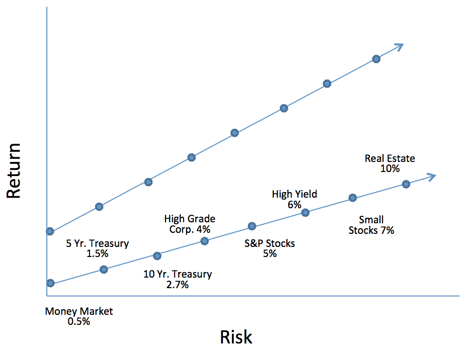 risk return shift