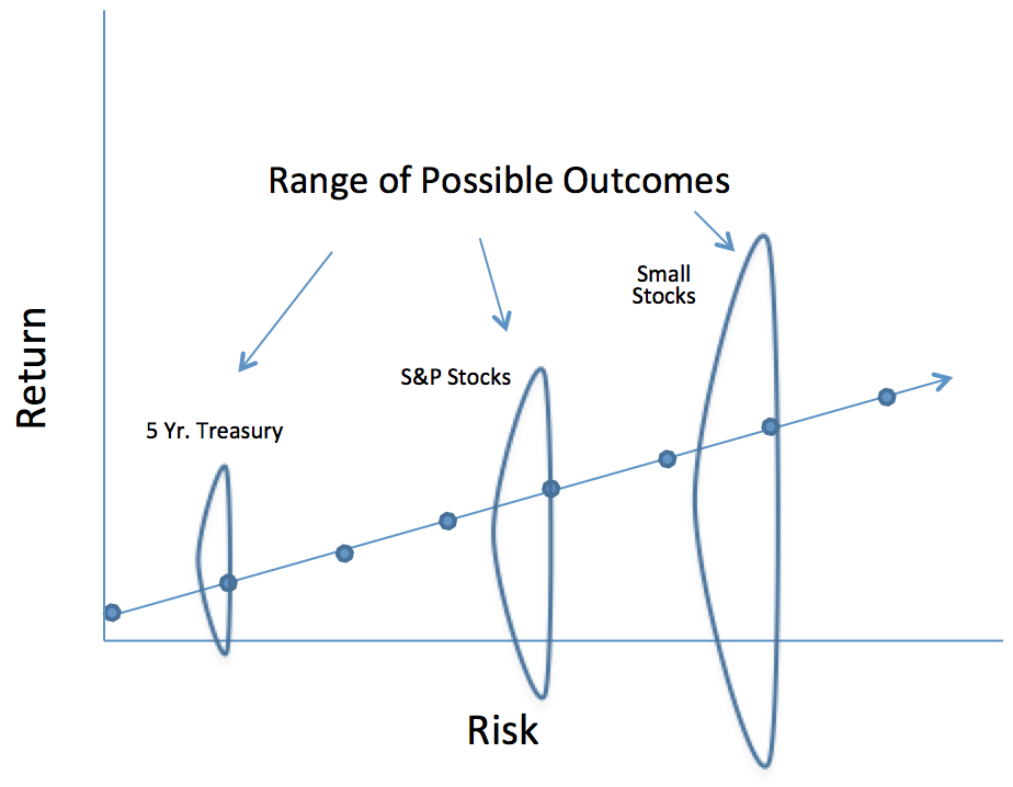 range of outcomes
