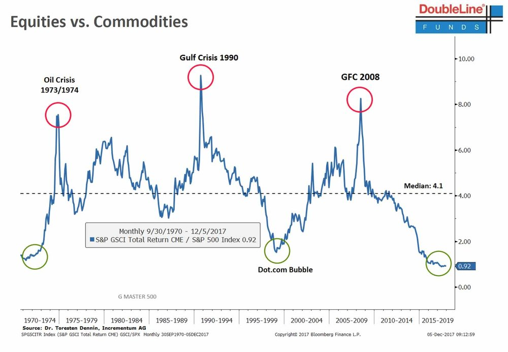 equities vs commodities gundlach.jpg