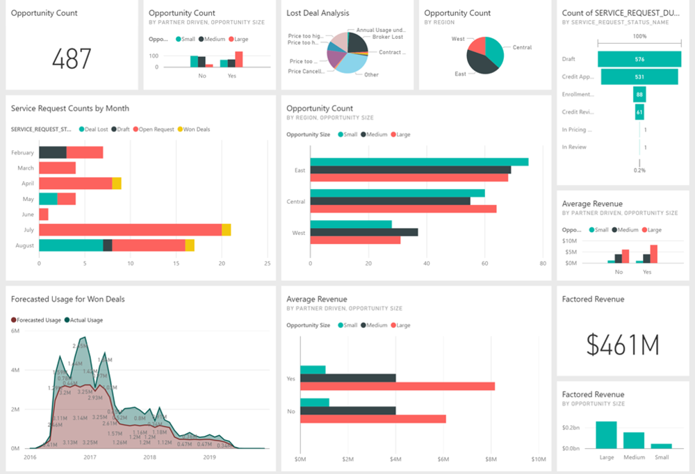 Our executive dashboards give you an at-a-glance summary of critical business areas.  You can always drill into charts for more details and even export the data to excel for offline use.