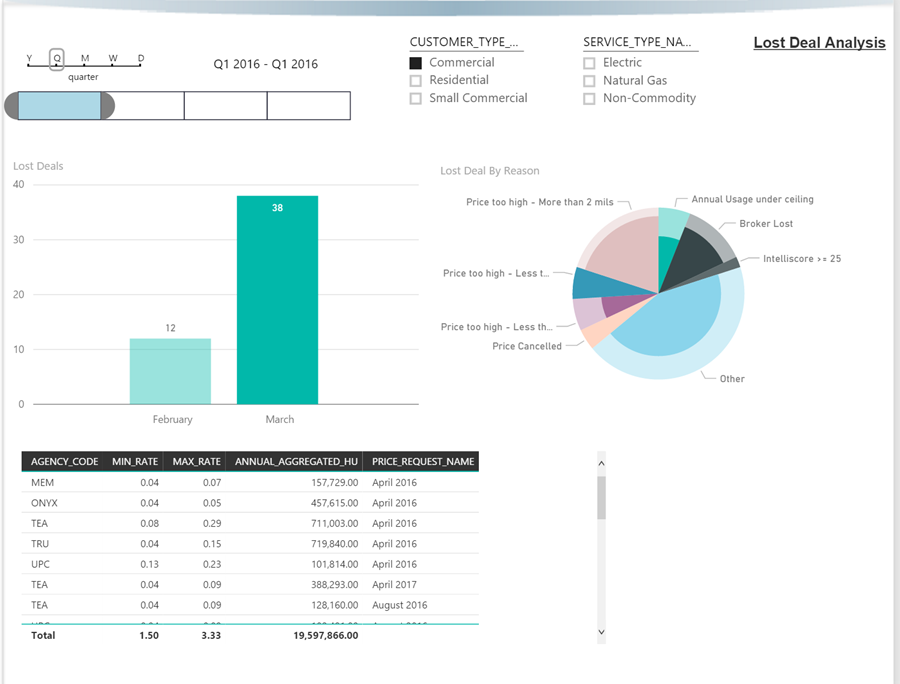 With focused dashboards your team can spend their time creating better offers and improving deal-win rates, and less time try to understand data across all your internal systems.