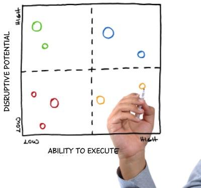 <b>Disruption Analysis</b>