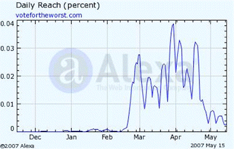 "This graph of website reach statistics from Alexa shows the impact that votefortheworst.com has had during the 2007 season of American Idol.  Readership starts to rise just as the public voting season gets underway in mid-February. Spikes correspond to the Monday to Wednesday period each week. The site's heaviest draw was during the period of mid-March to mid-April when Sanjaya seemed to defy gravity and the odds week and week, until his final performance of Bonnie Raitt's ""Something to Talk About"" which was so dismal, even the tinniest of adoring teenage girls' ears could detect the poor quality of performance.  The biggest peak almost hits .04 percent of all internet traffic for a single day near the end of March, which is far above the average reach estimated by Alexa of .0475 percent of global internet traffic in a week. Using Nielsen data to estimate visitors, this reach equates to approximately 2 to 3 million US-based readers in an average week.  If we can safely assume that at least this many votes were influenced to ""vote for the worst"" (who this site identified as Sanjaya), it's more than enough in a close contest to keep an individual competitor in."