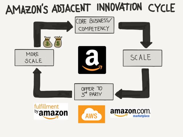Amazon Fedex And Adjacent Innovation Techgistics Technology