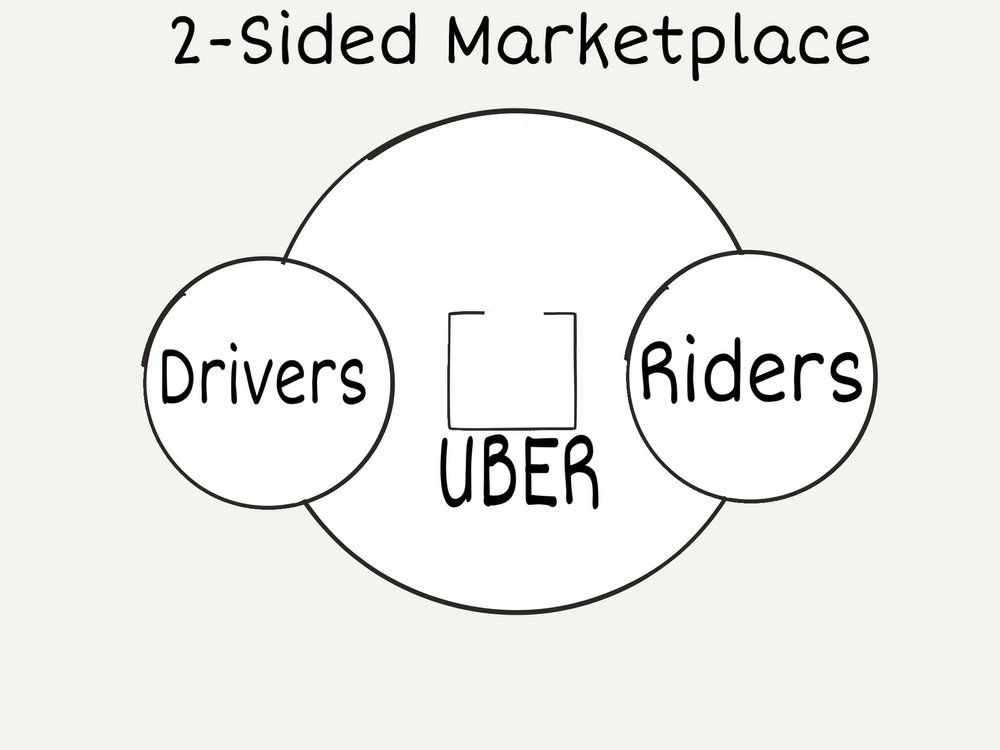 Best Startup Business Model Tech besides Theuber For X Model And The  plexity Of On Demand Delivery likewise salelinecrm likewise  on uber business model platform