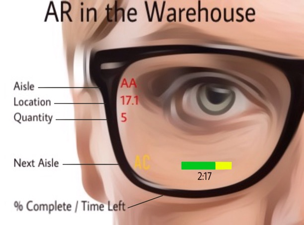 Augmented Reality in the Warehouse