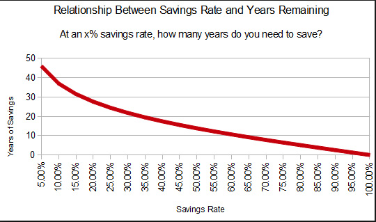 Years to Retirement vs. Savings Rate. Most people save less than 10% which is why they work for 45-50 years. You can be different!