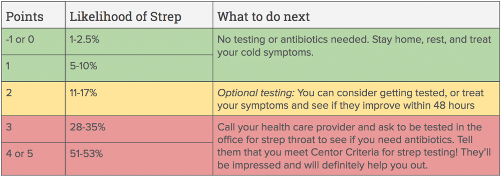 I made this for you based on the Centor Criteria and the Infectious Disease Society of America's 2012 guidelines.
