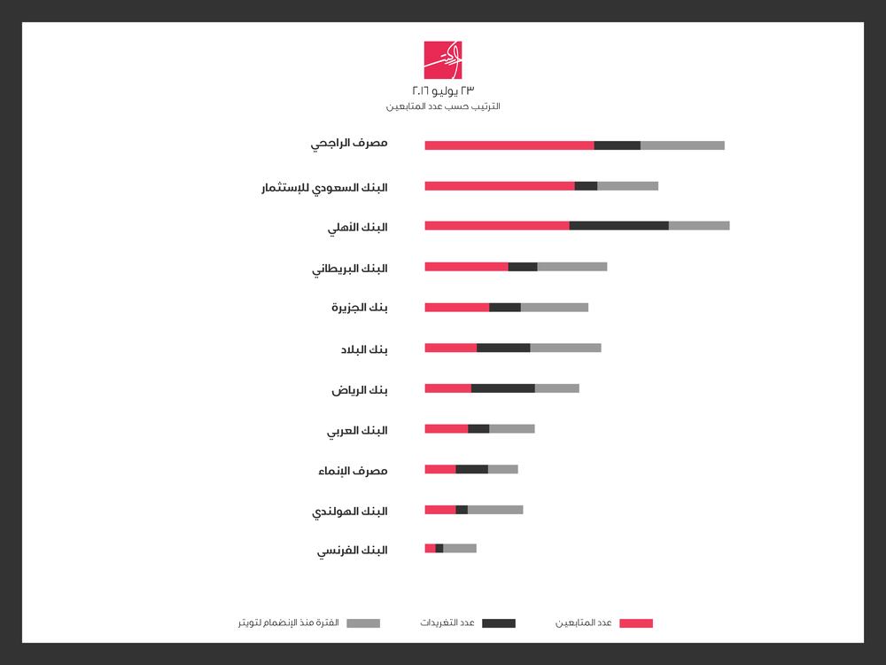 إحصائيات عدد متابعي البنوك السعودية وعدد التغريدات الماركتر 2016