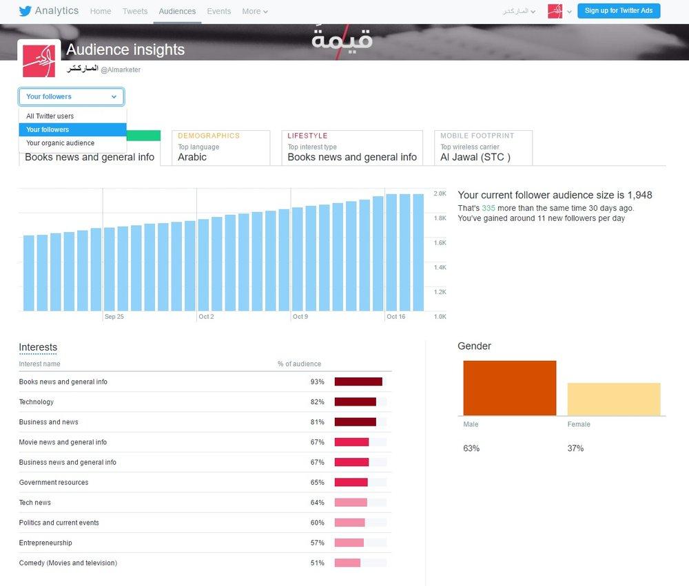 تحليلات تويتر المتابعين الجمهور
