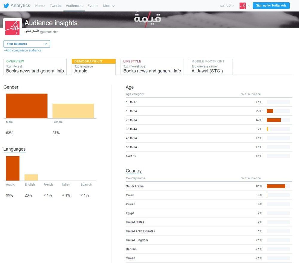 التوزيع الديموغرافي تحليلات تويتر