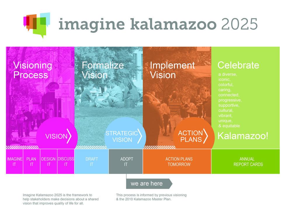 Imagine_Kalamazoo_Timeline_AdoptIt.jpg