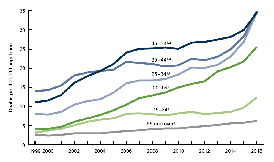 Drug overdose death rates, by selected age group: United States, 1999–2016; Source: NCHS, National Vital Statistics System, Mortality