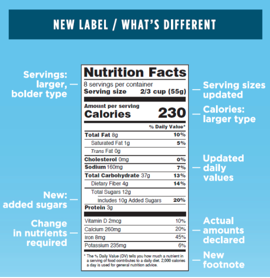 FDA Label Changes.  www.FDA.com