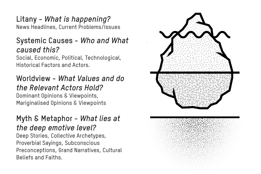 Figure 1. The Cultureberg's four levels of analysis.
