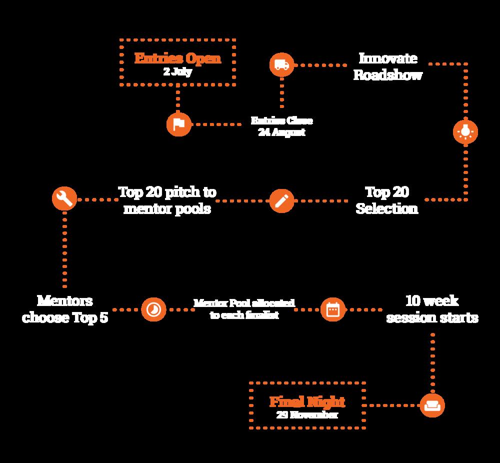 Innovate 2018 flow chart 2018 V2.png