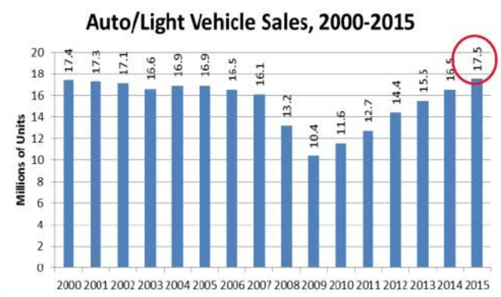 Auto sales are up to per 2000 level, 17.5% is really high.