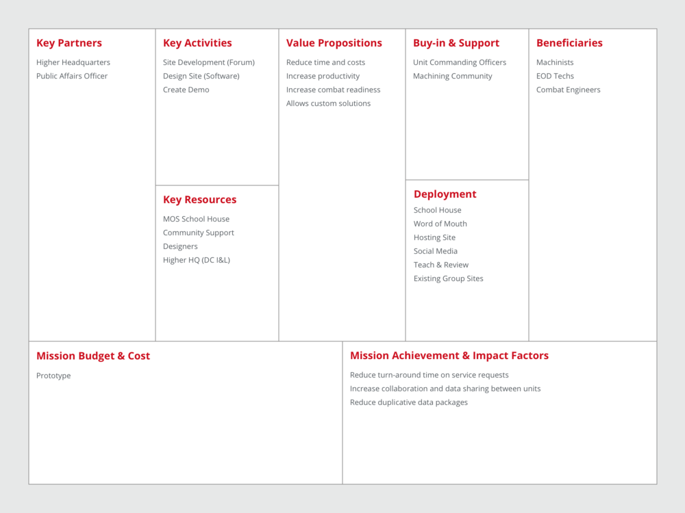 Mission Model Canvas.png