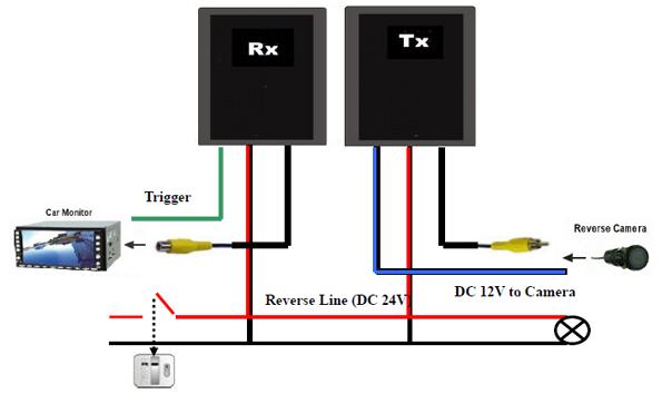 PN:25-048 (Wireless Video Transmission System)