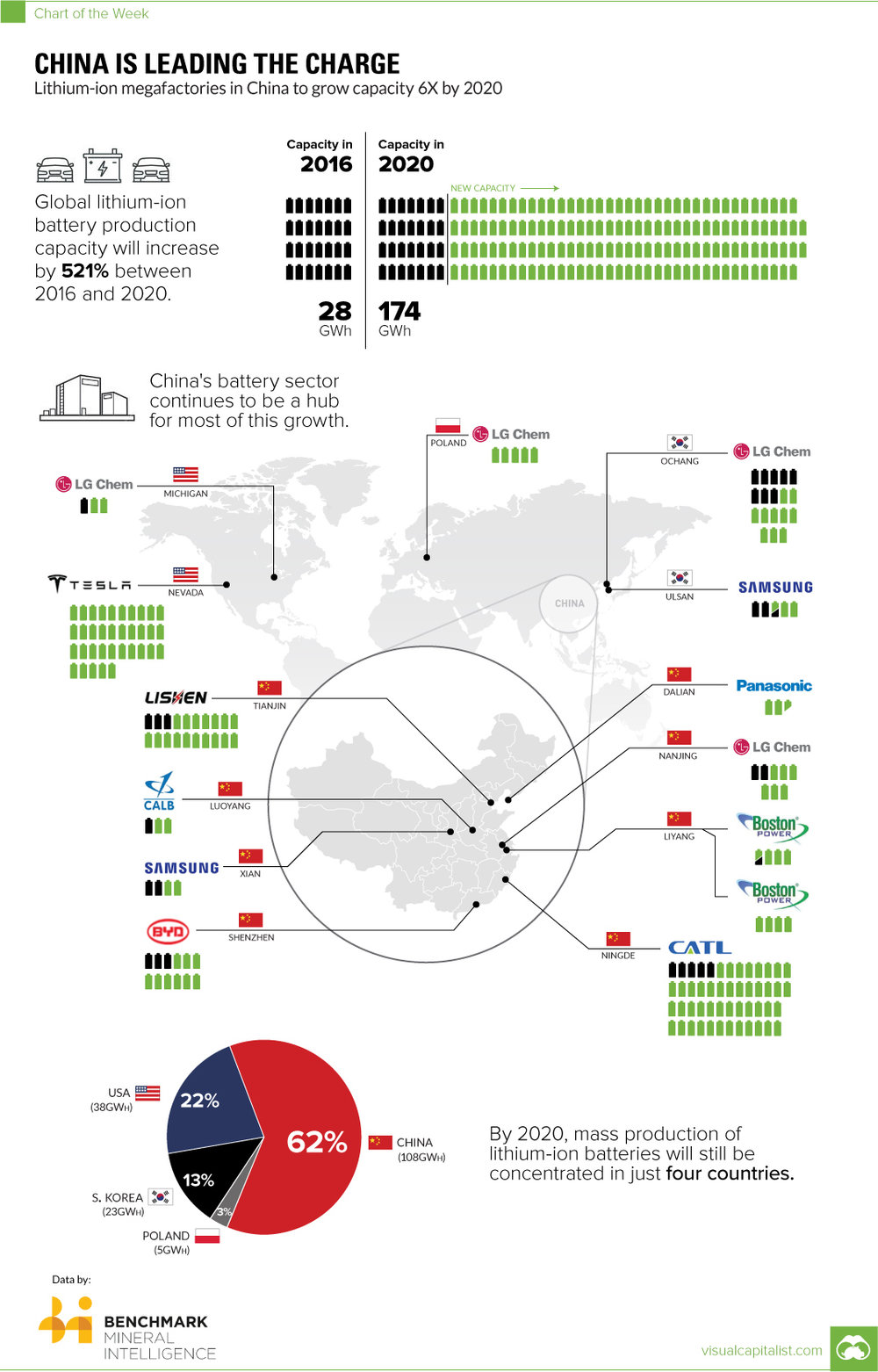 Figure 2: Overview installed or planned battery production capacities around the globe (source: visualcapitalists.com)