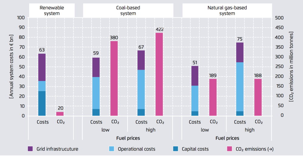 Figure 1: Comparison of total system costs of predominantly renewable, coal and natural gas-based power systems with CO2 prices of €50, 2050 (source:  Agora Energiewende 2017 )