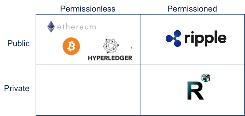 Overview examples public vs. private blockchains.png