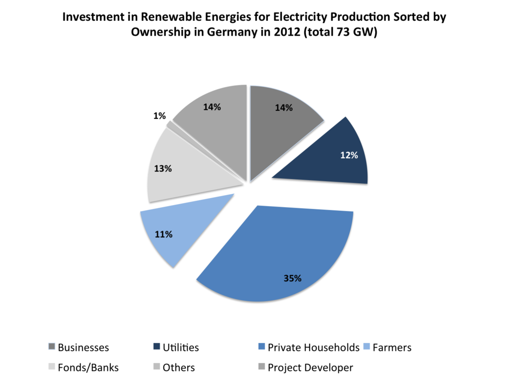 Figure 1: Investment in renewable energies for electricity production sorted by ownership in Germany 2012 (total 73 GW) source: own illustration based on data from  trend:research 2013