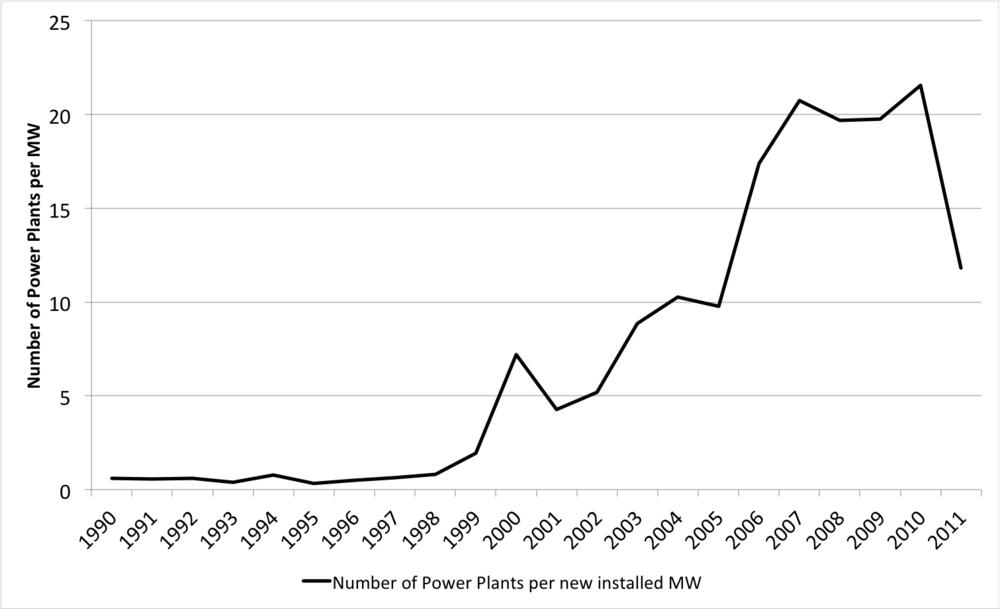 Figure 2: Number of power plants per MW additional capacity (Brunekreeft et al 2016)