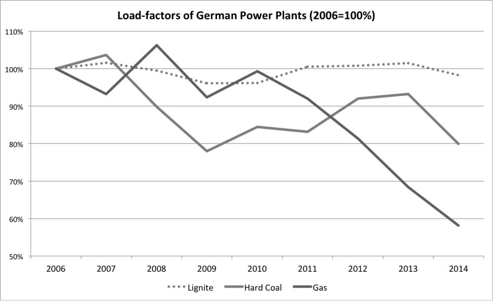 Figure 6: Load factors lignite, coal and gas 2006 – 2014 (Brunekreeft et al 2016)