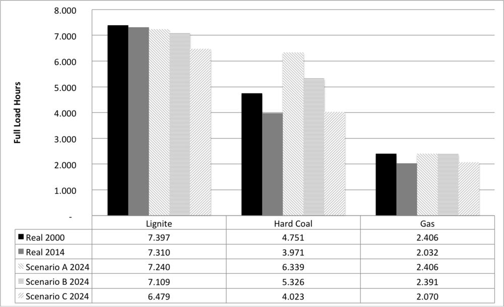 Figure 7: Projection of full-load hours for lignite, coal, and gas plants in Germany ( Brunekreeft et al 2016 )