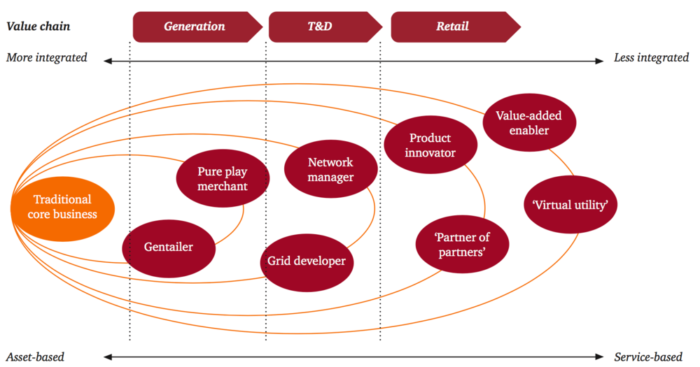 Figure 3: Overview Business models discussed in PWC (2014)