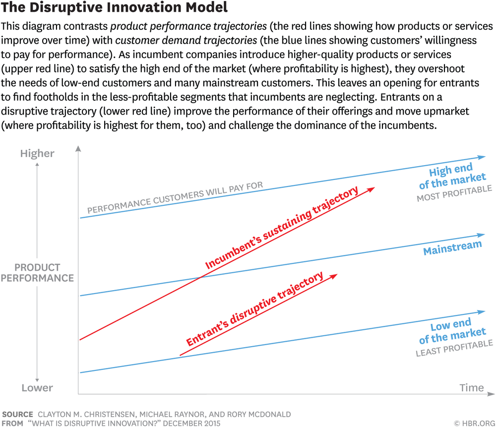 Figure 1: The Disruptive Innovation Model (source:  Christensen, Raynor & McDonald (2015) )