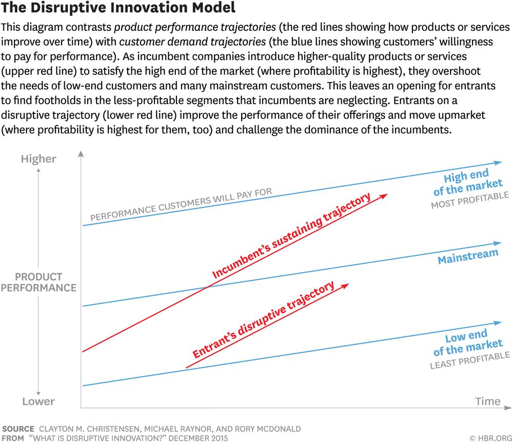 Figure 1: The Disruptive Innovation Model (source: Christensen, Raynor &McDonald (2015))