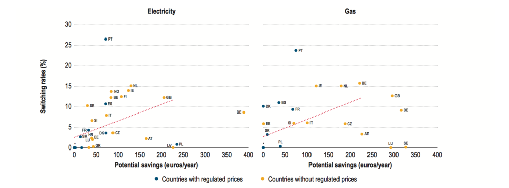 Figure 1: Switching Rates in Europe compared to potential annual savings (ACER 2016)