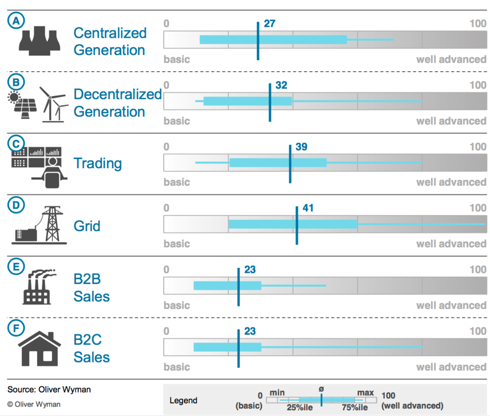 Figure 2: DIGITIZING ELECTRICITY IN GERMANY – survey results by Oliver Wyman (2017)