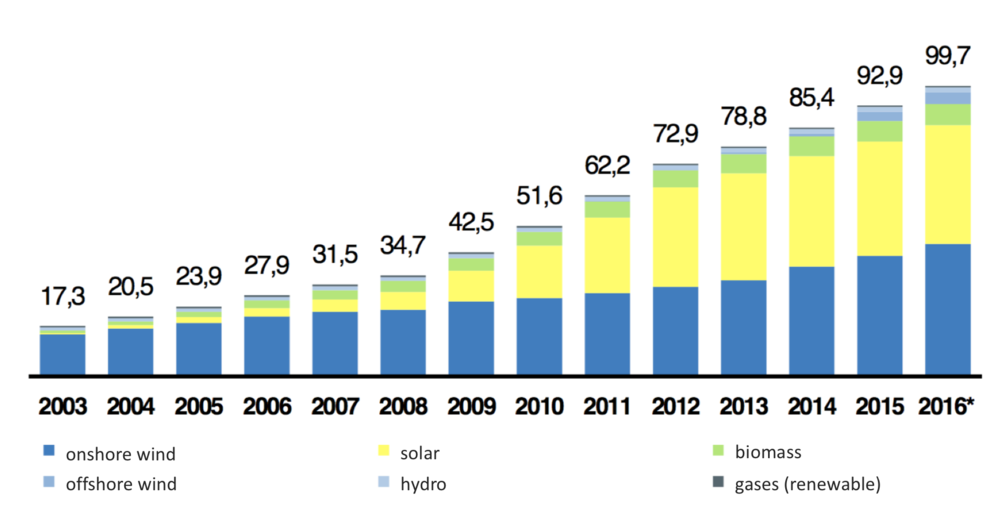 Figure 2: Development installed renewable capacity from 2003 till 2016 in Germany (BNetzA 2017:p. 65)